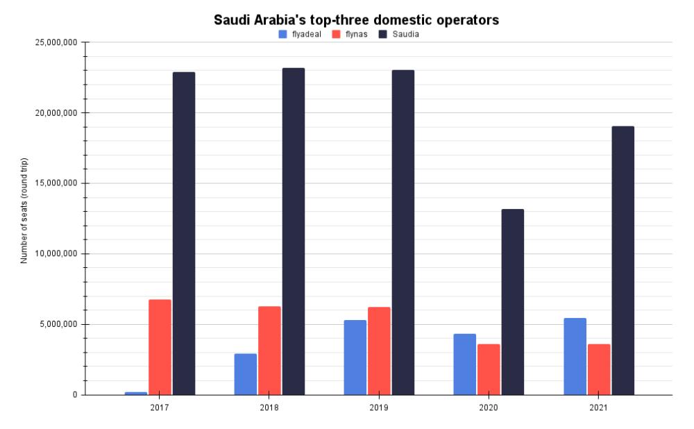 Saudi Arabia's top-three domestic operators