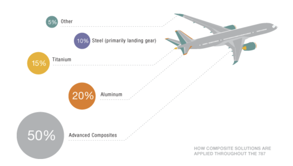 Boeing 787 Composite Use