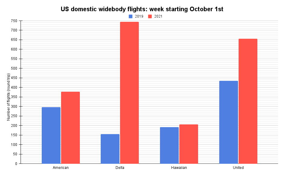 US domestic widebody flights_ week starting October 1st